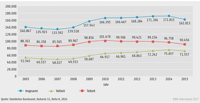 Schaubild B3.2-1: Bewilligungen nach dem Aufstiegsfortbildungsförderungsgesetz (AFBG) insgesamt, Vollzeit und Teilzeit von 2005 bis 2015