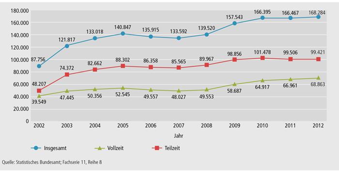 Schaubild B3.2-1: Bewilligungen nach dem Aufstiegsfortbildungsförderungsgesetz (AFBG) insgesamt, Vollzeit und Teilzeit von 2001 bis 2012