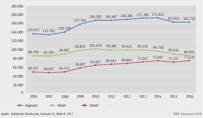 Schaubild B3.2-1: Bewilligungen nach dem Aufstiegsfortbildungsförderungsgesetz (AFBG) insgesamt, Vollzeit und Teilzeit von 2006 bis 2016
