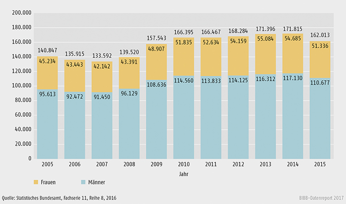 Schaubild B3.2-2: Geförderte Personen (Bewilligung) nach dem Aufstiegsfortbildungsförderungsgesetz (AFBG) insgesamt, Frauen und Männer von 2005 bis 2015