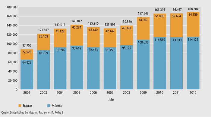 Schaubild B3.2-2: Geförderte Personen nach dem Aufstiegsfortbildungsförderungsgesetz (AFBG) insgesamt, Frauen und Männer von 2002 bis 2012