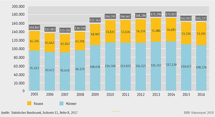 Schaubild B3.2-2: Geförderte Personen (Bewilligung) nach dem Aufstiegsfortbildungsförderungsgesetz (AFBG) insgesamt, Frauen und Männer von 2005 bis 2016