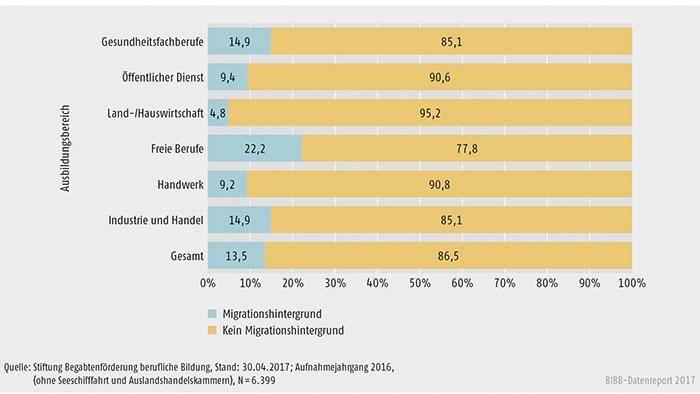 Schaubild B3.3.1-2: Migrationshintergrund der Stipendiatinnen und Stipendiaten nach Ausbildungsbereichen (in %)