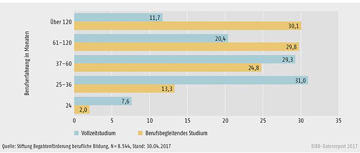 Schaubild B3.3.2-1: Anteil berufsbegleitend und in Vollzeit Studierender nach Berufserfahrung (in %)