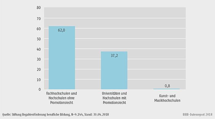 Schaubild B3.3.2-1: Anteil Studierender nach Hochschultyp 2008 bis 2017 (in %)