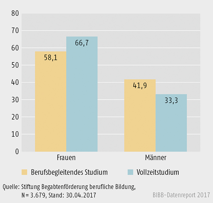 Schaubild B3.3.2-2: Anteil berufserfahrener Männer und Frauen mit mindestens 5 Jahren Berufserfahrung nach Studienform 2008 bis 2016 (in %)