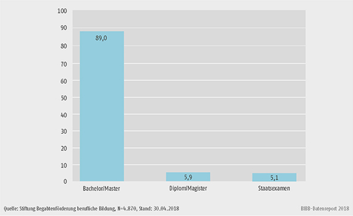 Schaubild B3.3.2-2: Studienabschlüsse, Erststudium 2008 bis 2017 (in %)
