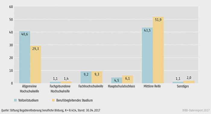 Schaubild B3.3.2-3: Studierende nach Schulabschluss und Studienform 2008 bis 2016 (in %)