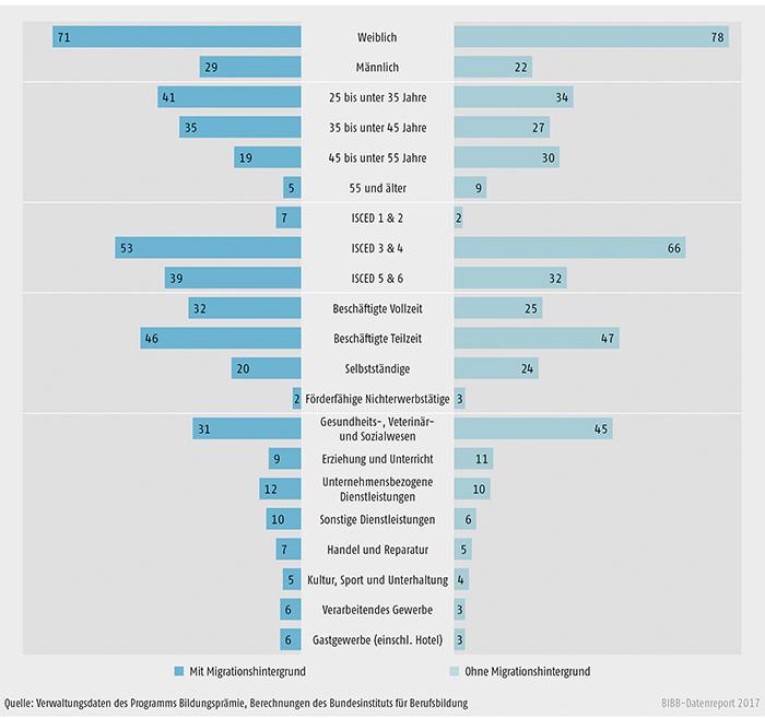 Schaubild B3.6-2: Programm Bildungsprämie – Merkmale der Programmteilnehmer/-innen mit und ohne Migrationshintergrund (in %)