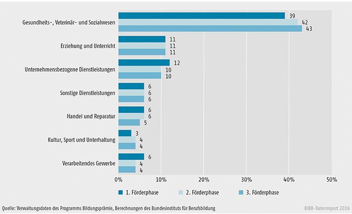 Schaubild B3.7-1: Programmteilnehmer/-innen nach Wirtschaftsbranchen im Zeitverlauf (Stand: 29. Februar 2016, Angaben in %) (hier die am stärksten besetzten Wirtschaftsbranchen)