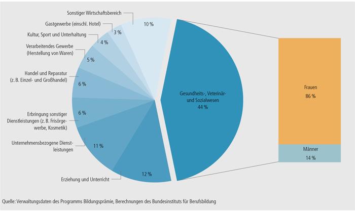 Schaubild B3.7-1: Programmteilnehmer/ -innen nach Wirtschaftsbereichen
