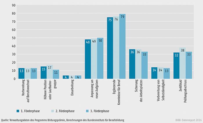 Schaubild B3.7-2: Motive und Ziele der Weiterbildung im Zeitverlauf (Stand: 29. Februar 2016, Angaben in %)
