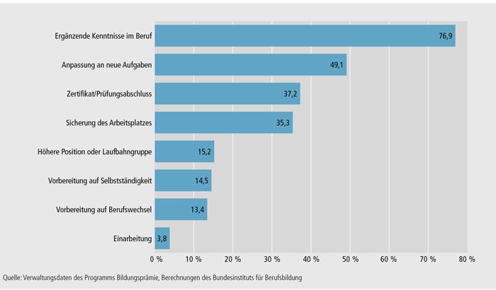 Schaubild B3.7-2: Motive und Ziele der Weiterbildung (in %)