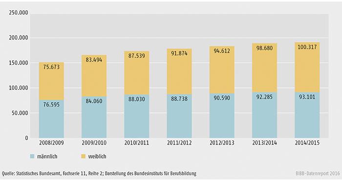 Schaubild B4.3-1: Entwicklung der Zahl der Schüler/-innen an Fachschulen 2008/2009 bis 2014/2015