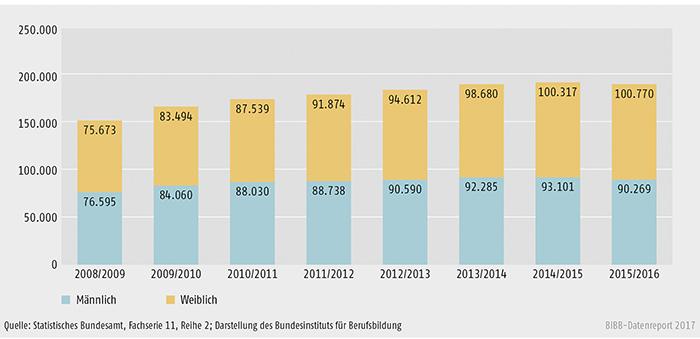 Schaubild B4.3-1: Entwicklung der Zahl der Schüler/-innen an Fachschulen 2008/2009 bis 2015/2016