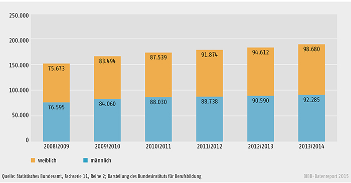 Entwicklung der Zahl der Schüler/-innen an Fachschulen 2008/2009 bis 2013/2014