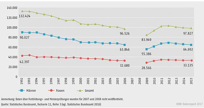 Schaubild B4.4-1: Entwicklung der bestandenen Fortbildungsprüfungen nach BBiG/HwO 1992 bis 2015 nach Geschlecht