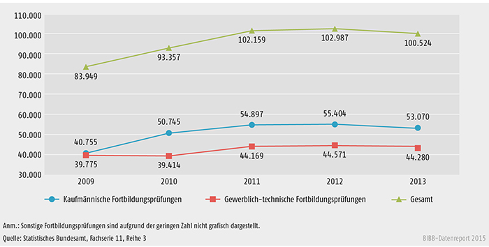 Entwicklung der bestandenen Fortbildungsprüfungen nach Fachrichtung 2009 bis 2013