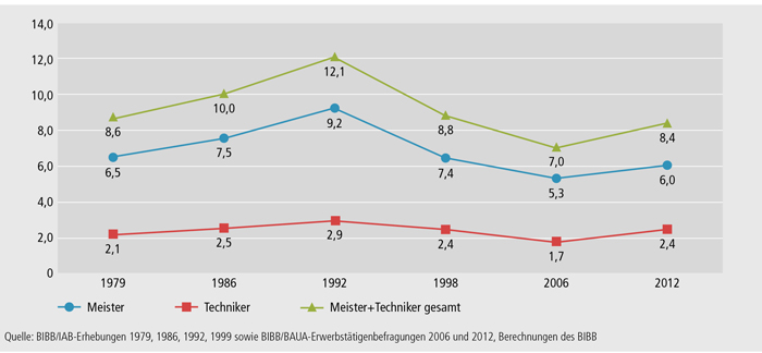 Schaubild B4.5-2: Anteil westdeutscher Erwerbstätiger Männer im Alter von 15 bis 65 Jahren mit Meister-/Technikerabschluss (in %)
