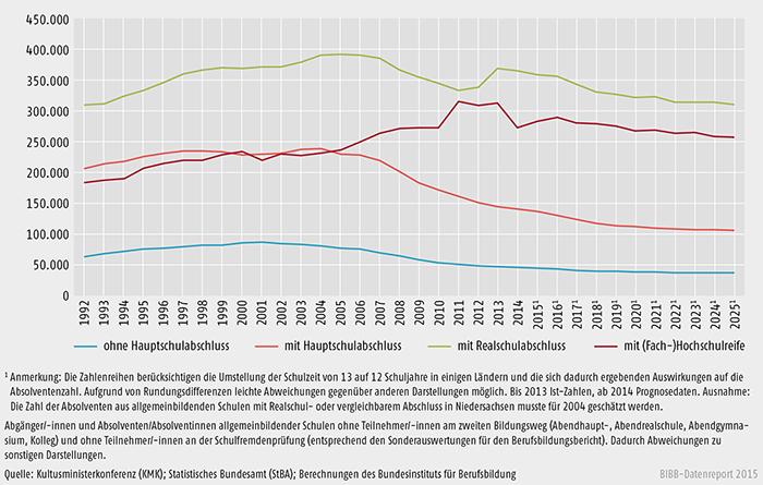 Entwicklung der Zahl der Schulabgänger/-innen und Schulabsolventen/-absolventinnen aus allgemeinbildenden Schulen von 1990 bis 2025 in Deutschland
