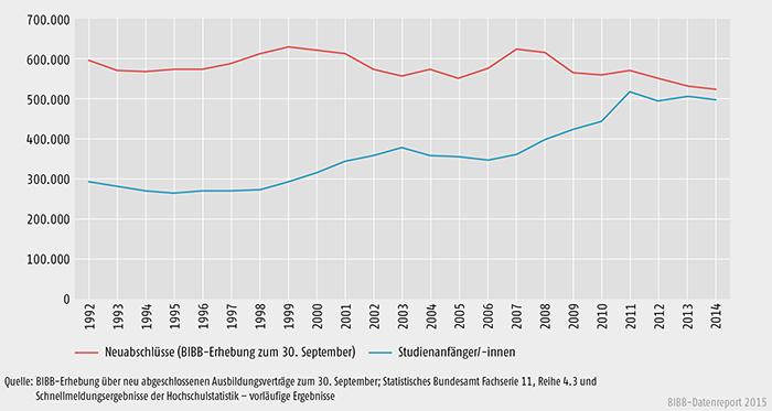 Neu abgeschlossene Ausbildungsverträge im dualen System und Studienanfänger/-innen 1992 bis 2014