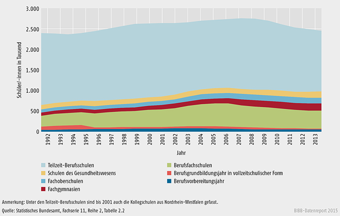Schüler/-innen an beruflichen Schulen 1992 bis 2013