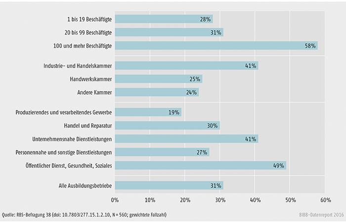Schaubild C1.2-1: Anteil der Betriebe mit Erfahrungen in der Ausbildung von Studienabbrechern und Studienabbrecherinnen an allen befragten Betrieben (in %)