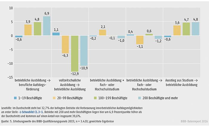 Schaubild C1.3-2: Unterschiede in den prioritären Einschätzungen ( jeweils 1. Priorität) zur Durchlässigkeit und Attraktivitätssteigerung nach Betriebsgrößenklassen gemessen am Durchschnitt aller Betriebseinschätzungen (Abweichungen in Prozentpunkten)