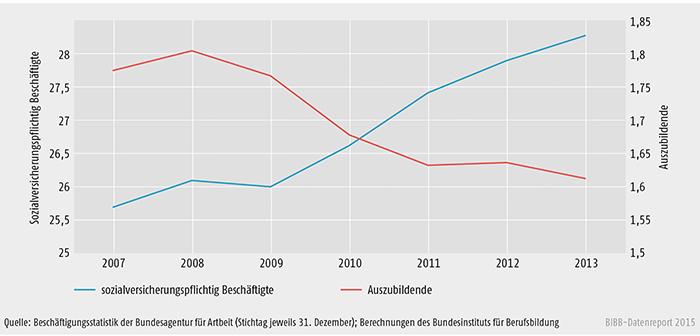 Entwicklung der Bestände an sozialversicherungspflichtig Beschäftigten (ohne Auszubildende) und Auszubildenden 2007 bis 2013 (in Mio.)