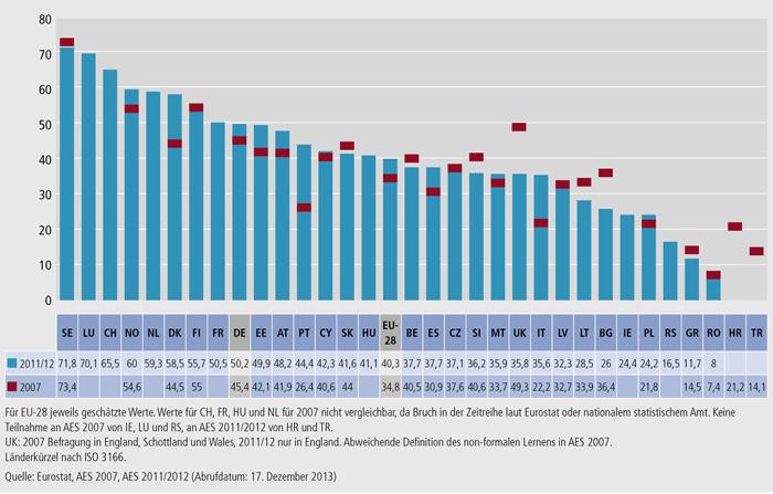 Schaubild C2.1-1: Beteiligung der Bevölkerung im Alter von 25 bis 64 Jahren an formaler und non-formaler Aus- und Weiterbildung (in %, AES 2007, AES 2011/2012)