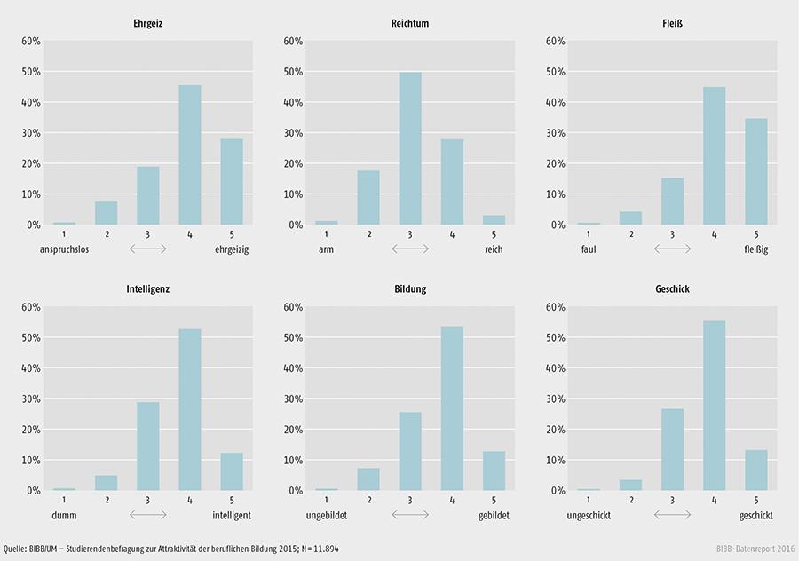 Schaubild C2.1-1: Eigenschaften, die Studierende einer Person mit abgeschlossener dualer Berufsausbildung zuschreiben (in %)