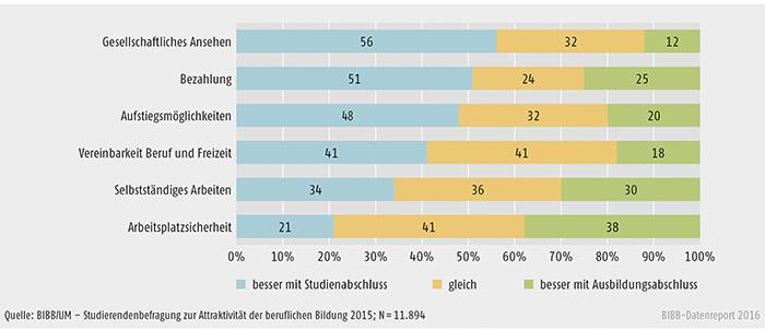 Schaubild C2.1-2: Vergleichende Einschätzung der Studierenden hinsichtlich erwarteter Perspektiven nach Erwerb eines Studien- bzw. Ausbildungsabschlusses (in %)