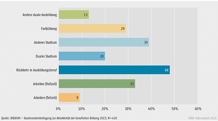Schaubild C2.1-6: Alternativen zum aktuellen Studium für potenzielle Studienabbrechende mit Ausbildungsabschluss (in %)