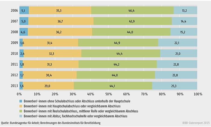 Offiziell registrierte Bewerber/-innen um Berufsausbildungsstellen nach schulischer Vorbildung zwischen 2006 und 2013 in Deutschland (in %)