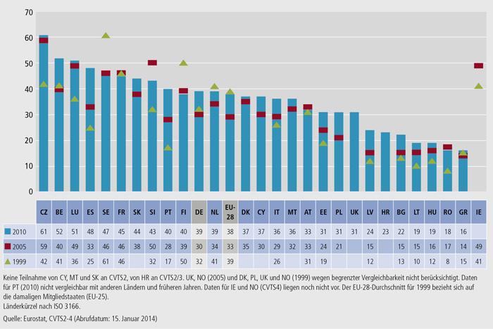 Schaubild C2.3-1: Anteil der Teilnehmenden an betrieblichen Weiterbildungskursen 2010, 2005 und 1999 (in % der Beschäftigten in allen Unternehmen)