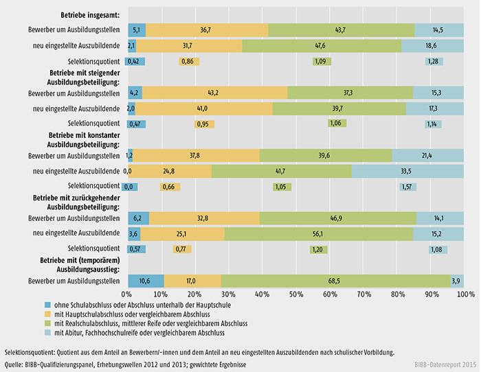 Durchschnittliche Anteile an Bewerbern/-innen um Berufsausbildungsstellen, an neu eingestellten Auszubildenden un Auswahlchancen, jeweils nach schulischer Vorbildung und nach Entwicklung der betrieblichen Ausbildungsbeteiligung zwischen 2012 - 2013 (in %)
