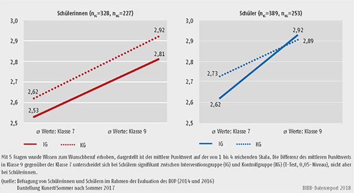 Schaubild C2.3.-4: Genderspezifische Wirkung des BOP auf das Wissen über den Wunschberuf