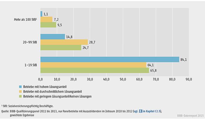 Betriebe mit geringen, durchschnittlichen und hohen Vertragslösungsanteilen nach Betriebsgrößenklassen (in %)