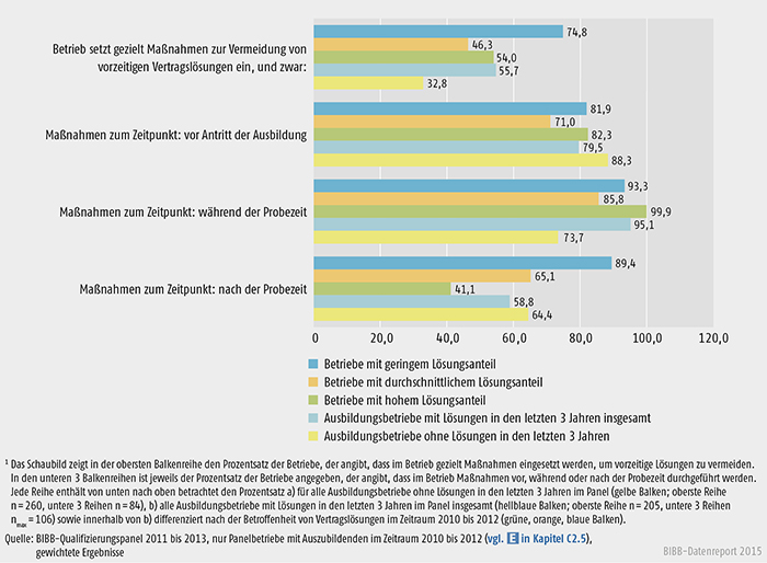 Einsatz betrieblicher Maßnahmen zur Vermeidung von vorzeitigen Vertragslösungen (in %)