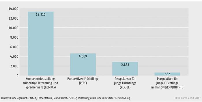 Schaubild C3.1-3: Bestand an Teilnehmenden in Flüchtlingsmaßnahmen im Rahmen des § 45 SGB III (ohne Daten der zugelassenen kommunalen Träger)
