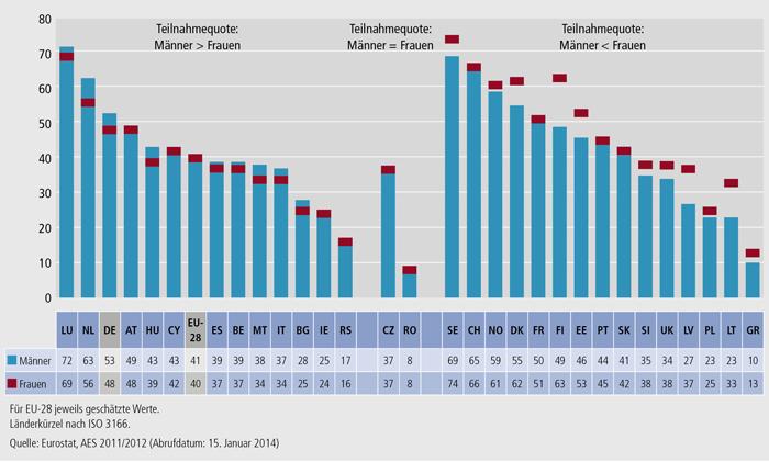 Schaubild C3.3-1: Beteiligung an formaler und non-formaler Aus- und Weiterbildung nach Geschlecht (in %, AES 2011/2012)