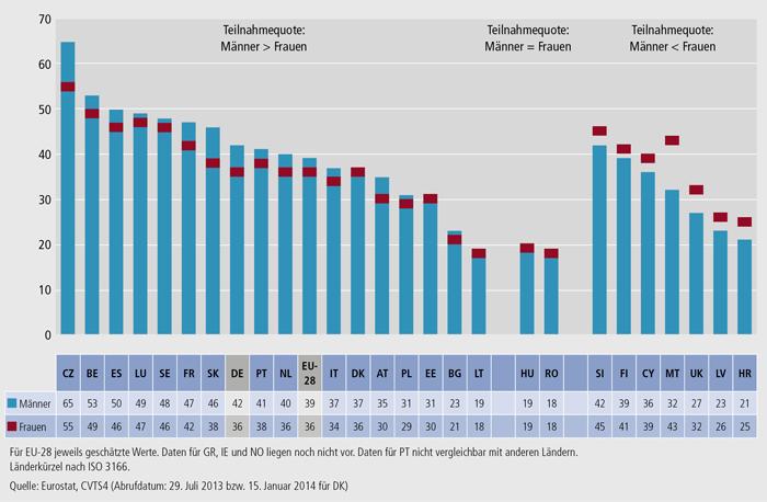Schaubild C3.3-2: Anteil der Teilnehmenden an betrieblichen Weiterbildungskursen 2010 nach Geschlecht (in % der Beschäftigten in allen Unternehmen)