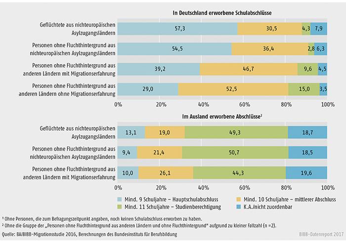 Schaubild C4.1-2: Schulabschlüsse der befragten nichtdeutschen Bewerber/-innen¹ in Abhängigkeit des Landes (Deutschland vs. Ausland), in dem die Abschlüsse erworben wurden (Angaben in %)