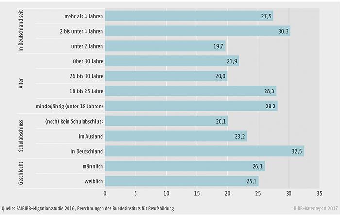 Schaubild C4.1-3: Verbleibsquoten in betrieblicher Berufsausbildung der befragten Geflüchteten aus nichteuropäischen Asylzugangsländern differenziert nach soziodemografischen Merkmalen (Angaben in %)