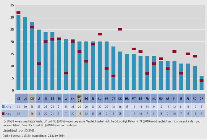 Schaubild C4.2-1: Anteil der Teilnehmenden an Weiterbildung am Arbeitsplatz 2010 und 2005 (in % der Beschäftigten in allen Unternehmen)