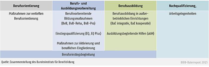 Regelangebote der Bundesagentur für Arbeit