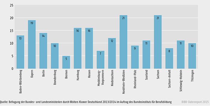 Anzahl aktueller Förderprogramme 2013 pro Bundesland