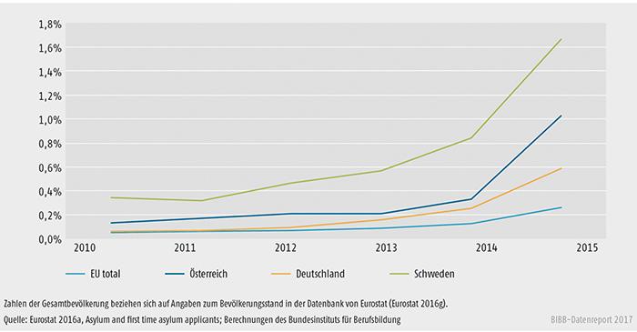 Schaubild D2.2-1: Anteil der Asylanträge an der Gesamtbevölkerung in Österreich, Deutschland und Schweden 2010 bis 2015 (in %)