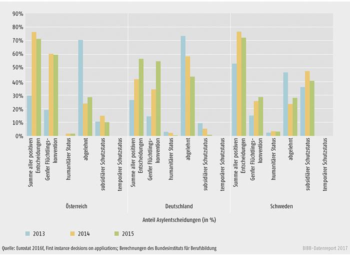 Schaubild D2.2-2: Anteil der jeweiligen Asylentscheidungen an allen Asylentscheidungen 2013 bis 2015 (in %)