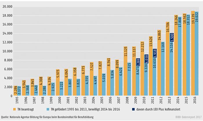 Schaubild D3-1: Erasmus+ Mobilität in der Berufsbildung 1995 bis 2016, Lernende